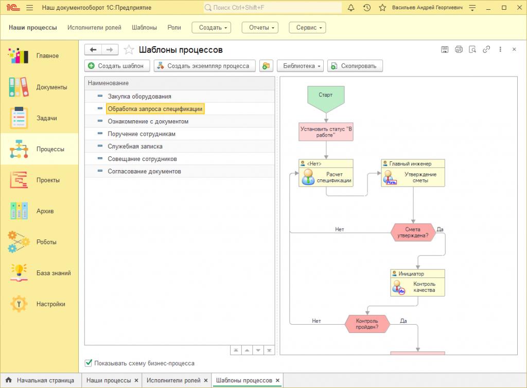 Бизнес-процессы системы документооборота