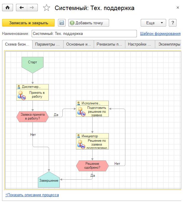 Системный бизнес-процесс техической поддержки