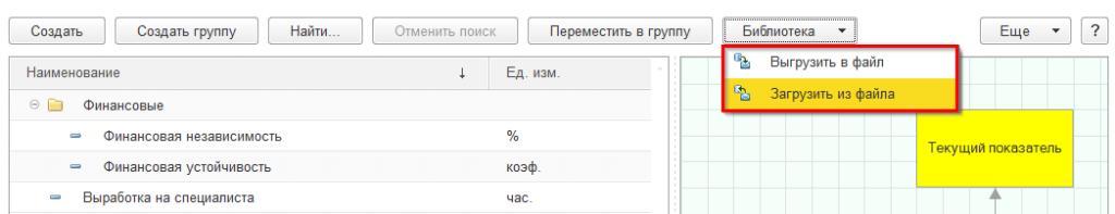 Библиотека показателей KPI