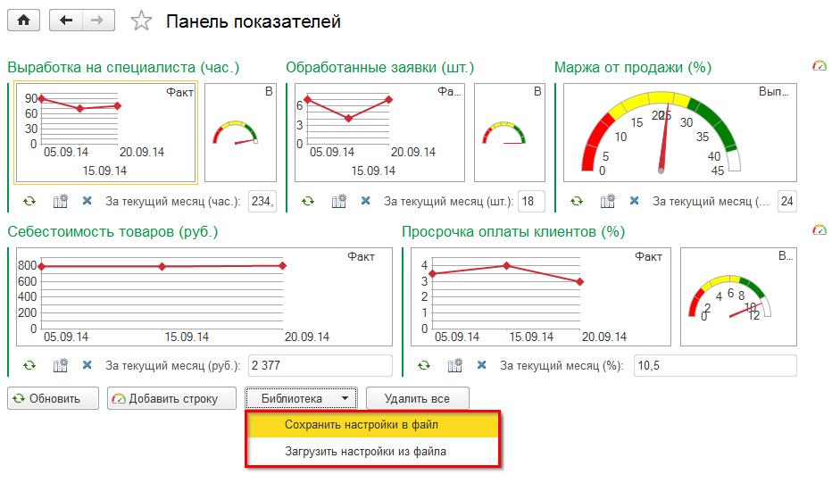 Панель показателей KPI