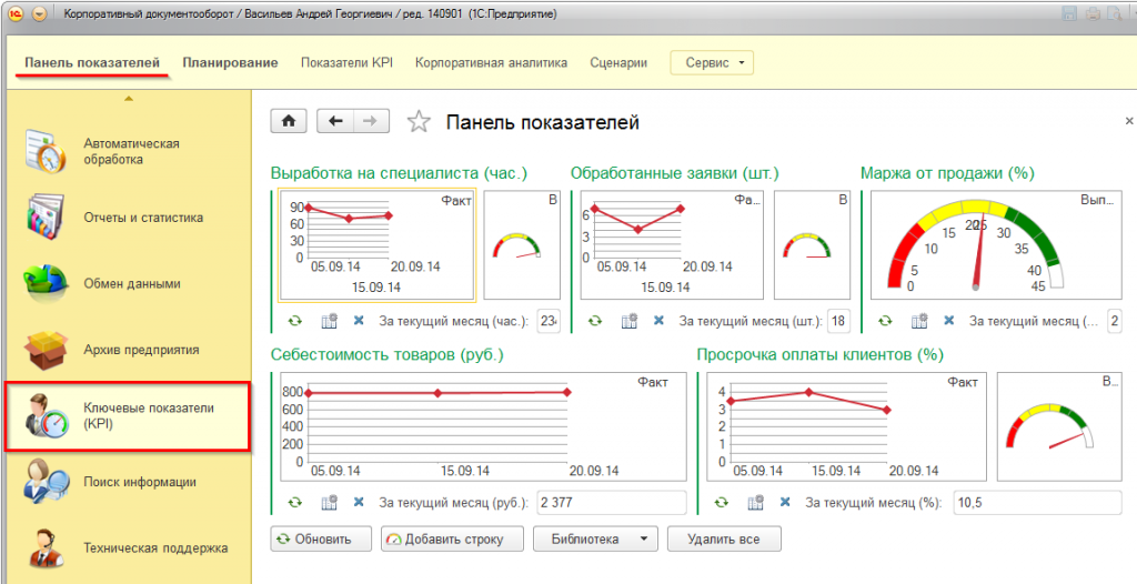 Панель индикаторов KPI в системе