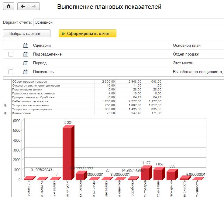 Динамика показателей KPI