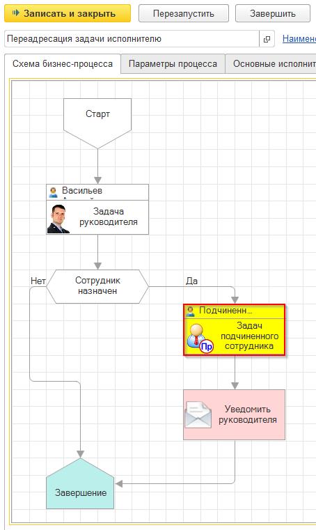 Ход выполнения маршрута бизнес-процесса