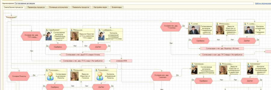 Пример сложного бизнес-процесса программы документооборота