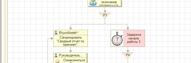 Пример бизнес-процесса организации