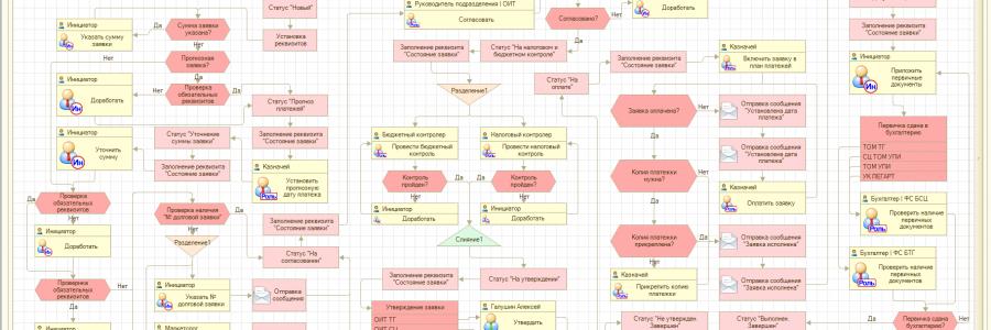 Сложный бизнес-процесс со множеством ветвей