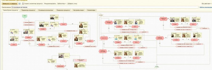 Сложный процесс созданный при автоматизации документооборота