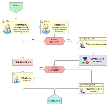Описание реализации бизнес-процессов
