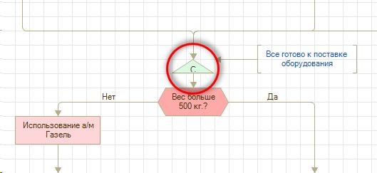 Точка разделения маршруте процесса