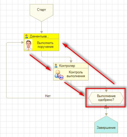 Выполнение и контроль выполнения задачи пользователя